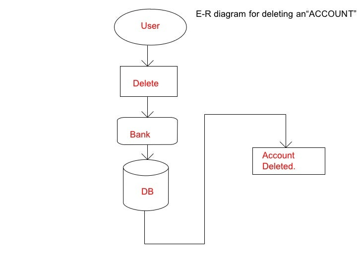 Bank management system details incorrect user modify bank edit the form db account modified verify e r diagram for modifying account 16 ccuart Gallery