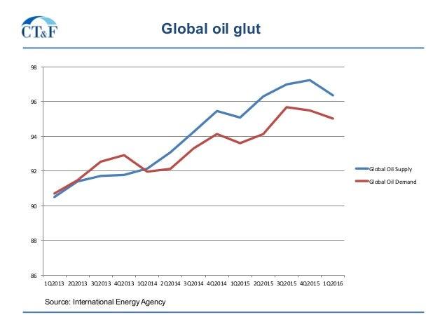 Global oil glut 86 88 90 92 94 96 98 1Q2013 2Q2013 3Q2013 4Q2013 1Q2014 2Q2014 3Q2014 4Q2014 1Q2015 2Q2015...