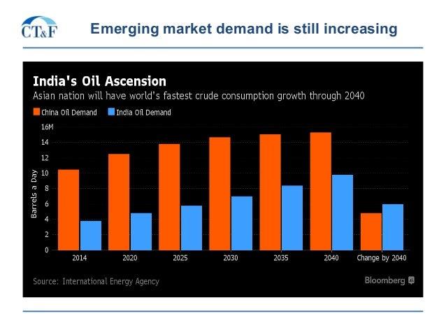 Emerging market demand is still increasing