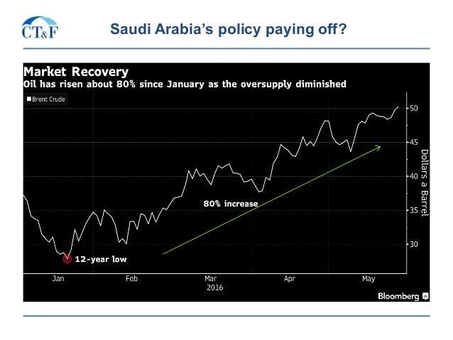 Saudi Arabia's policy paying off?