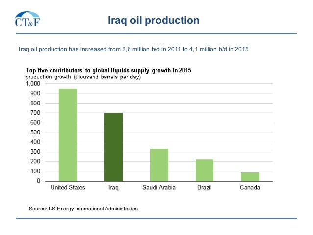 Iraq oil production Iraq oil production has increased from 2,6 million b/d in 2011 to 4,1 million b/d in 2015 Source: US E...