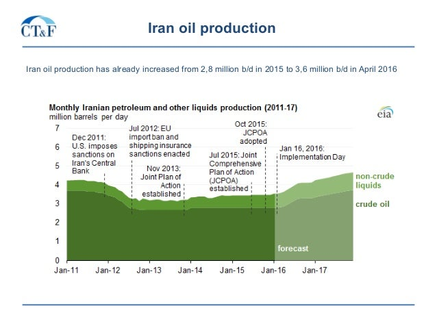Iran oil production Iran oil production has already increased from 2,8 million b/d in 2015 to 3,6 million b/d in April 2016