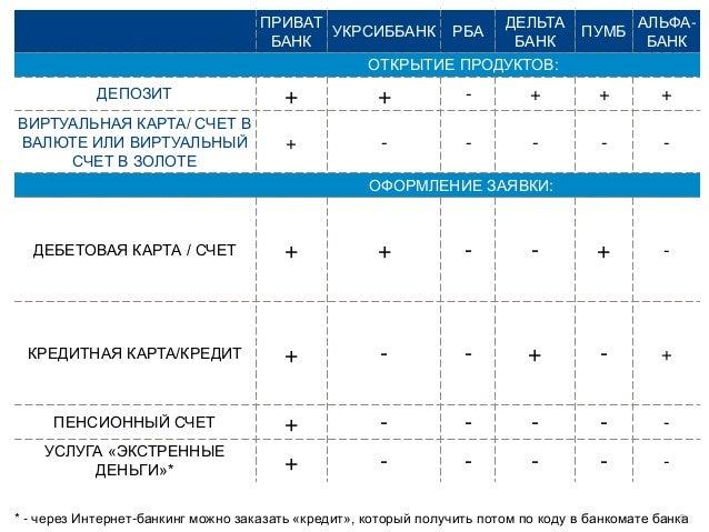 Банк дельта кредит украина