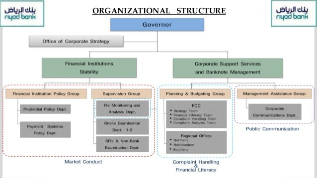 Project Management Methodology 1.Initiating – Riyadh bank compliments it's strong presence in the Kingdom with a focused a...