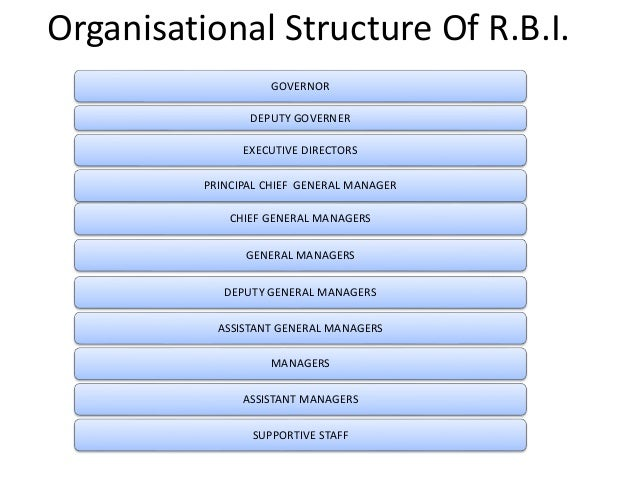 rbi organisational chart This lesson deals with the basics of structure and functions of rbi (reserve bank of india) one will come across facts such as when and where was it established then one will also study comprehensively about the functions of reserve bank of india and know how it functions as a banker to both state and central.