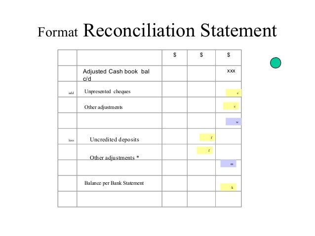 Format Reconciliation Statement ...  Bank Reconcilation Format