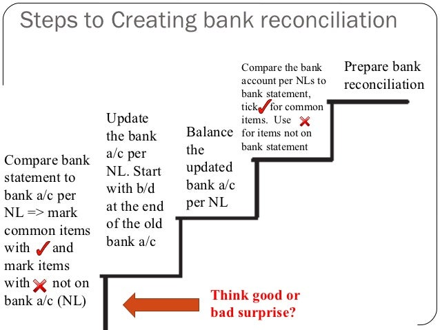 Bank Reconciliation. Steps To Creating Bank Reconciliation Bank ...
