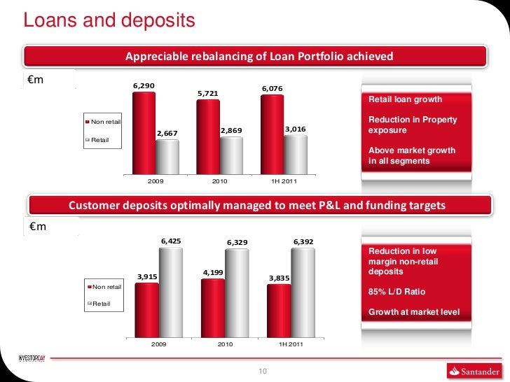 Loans and deposits                      Appreciable rebalancing of Loan Portfolio achieved€m                     6,290    ...