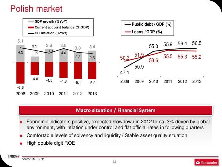 Polish market             GDP growth (%YoY)                                                                 Public debt / ...