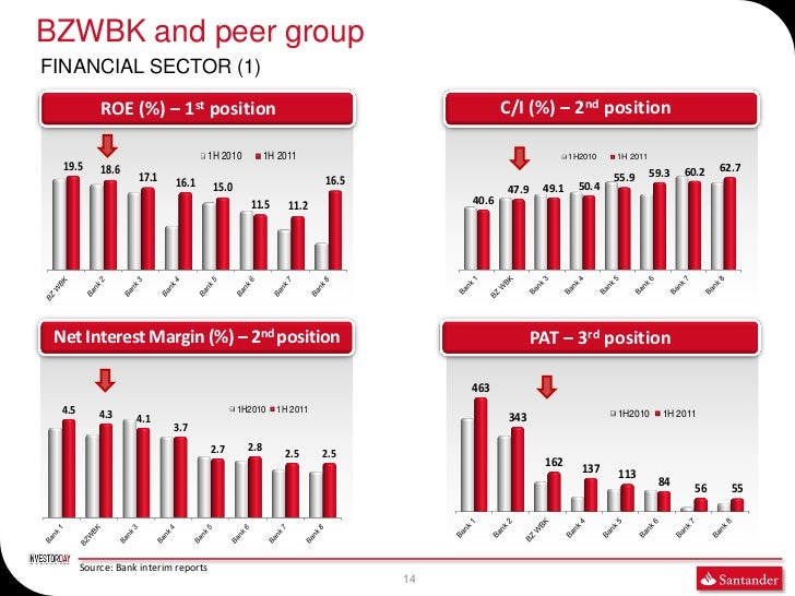 BZWBK and peer groupFINANCIAL SECTOR (1)            ROE (%) – 1st position                                                ...