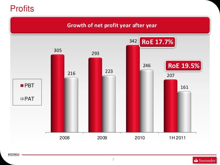 Profits                Growth of net profit year after year                                        342   RoE 17.7%        ...