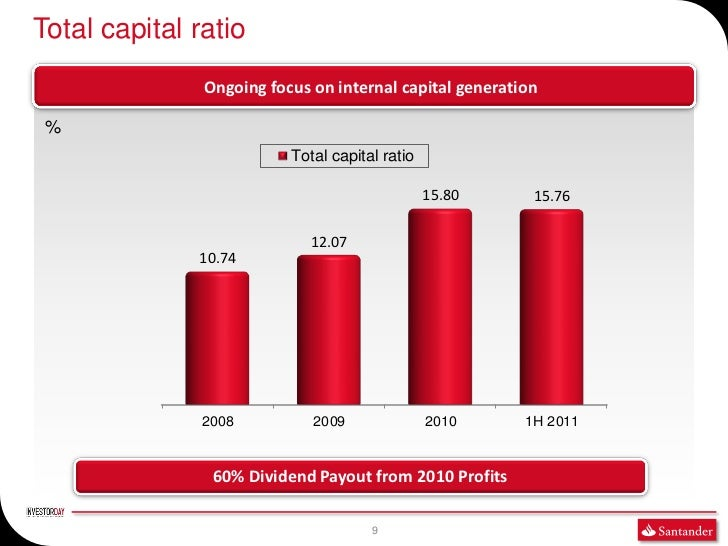 Total capital ratio               Ongoing focus on internal capital generation %                          Total capital ra...
