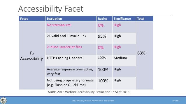of 63 Accessibility Facet Facet Evaluation Rating Significance Total FA Accessibility No sitemap.xml 0% High 63% 21 valid ...