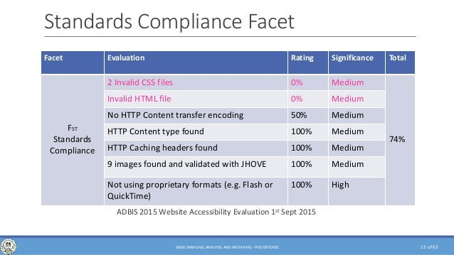 of 63 Standards Compliance Facet Facet Evaluation Rating Significance Total FST Standards Compliance 2 Invalid CSS files 0...