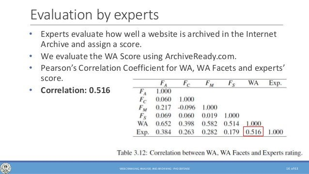 of 63 Evaluation by experts • Experts evaluate how well a website is archived in the Internet Archive and assign a score. ...