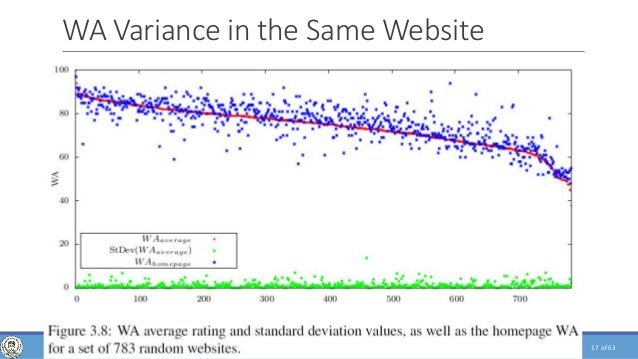 of 63 WA Variance in the Same Website 17WEB CRAWLING, ANALYSIS AND ARCHIVING - PHD DEFENSE