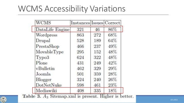 of 63 WCMS Accessibility Variations 19WEB CRAWLING, ANALYSIS AND ARCHIVING - PHD DEFENSE