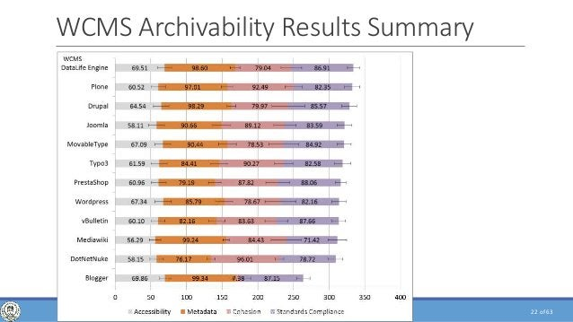 of 63 WCMS Archivability Results Summary 22WEB CRAWLING, ANALYSIS AND ARCHIVING - PHD DEFENSE