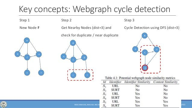 of 63 Key concepts: Webgraph cycle detection Step 1 Step 2 Step 3 New Node F Get Nearby Nodes (dist=3) and Cycle Detection...
