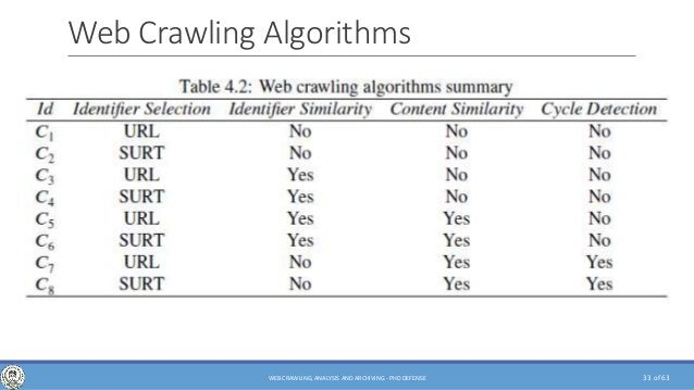 of 63 Web Crawling Algorithms 33WEB CRAWLING, ANALYSIS AND ARCHIVING - PHD DEFENSE