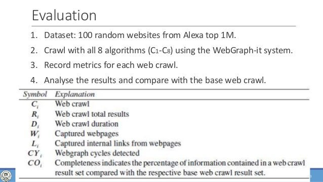 of 63 Evaluation 1. Dataset: 100 random websites from Alexa top 1M. 2. Crawl with all 8 algorithms (C1-C8) using the WebGr...
