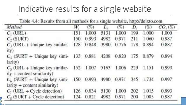 of 63 Indicative results for a single website 36WEB CRAWLING, ANALYSIS AND ARCHIVING - PHD DEFENSE