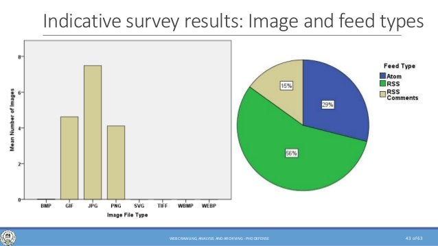 of 63 Indicative survey results: Image and feed types 43WEB CRAWLING, ANALYSIS AND ARCHIVING - PHD DEFENSE