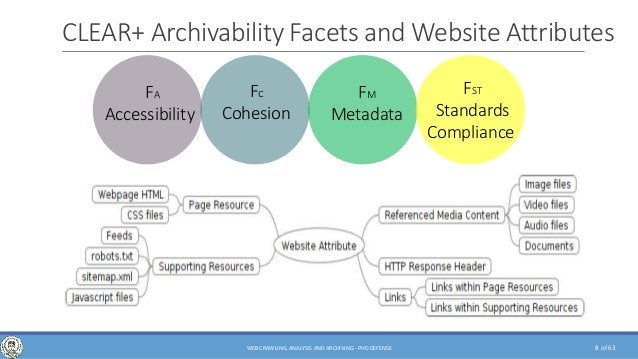 of 63 CLEAR+ Archivability Facets and Website Attributes FA Accessibility Fc Cohesion FM Metadata FST Standards Compliance...