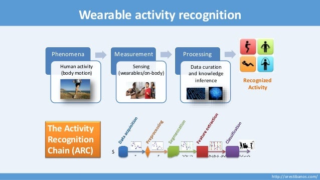 On the Development of A Real-Time Multi-Sensor Activity Recognition System Slide 2