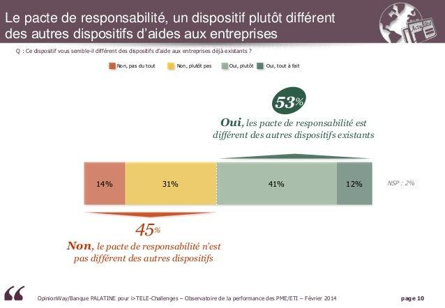 Le pacte de responsabilité, un dispositif plutôt différent des autres dispositifs d'aides aux entreprises Base : 308 dirig...