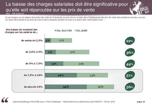La baisse des charges salariales doit être significative pour qu'elle soit répercutée sur les prix de vente Base : 308 dir...