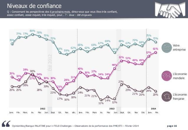 Niveaux de confiance Q : Concernant les perspectives des 6 prochains mois, diriez-vous que vous êtes très confiant, assez ...
