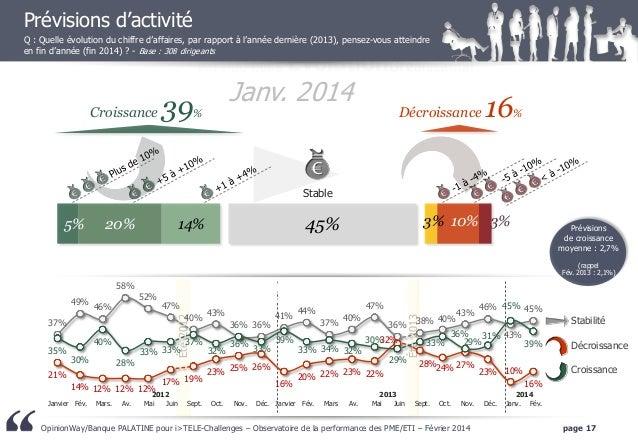 Prévisions d'activité Q : Quelle évolution du chiffre d'affaires, par rapport à l'année dernière (2013), pensez-vous attei...