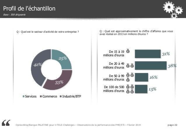 Profil de l'échantillon Base : 308 dirigeants  Q : Quel est le secteur d'activité de votre entreprise ?  25%  Q : Quel est...