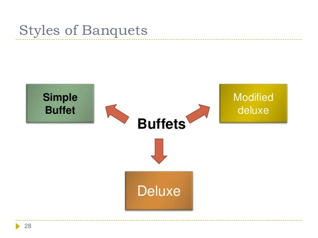 Dining Room And Banquet Management Chapter