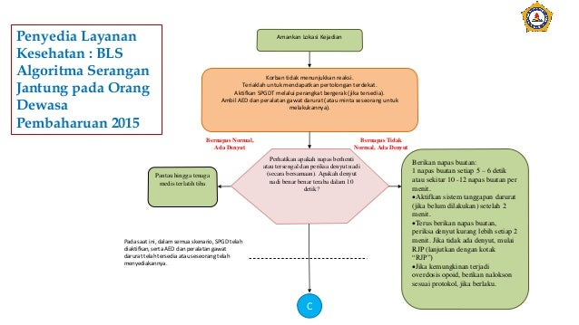 Penyedia Layanan Kesehatan : BLS Algoritma Serangan Jantung pada Orang Dewasa Pembaharuan 2015 Amankan Lokasi Kejadian Kor...