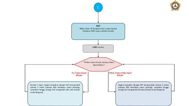 C RJP Mulai siklus 30 kompresi dan 2 napas buatan Gunakan AED segera setelah tersedia AED tersedia Periksa irama denyut ja...
