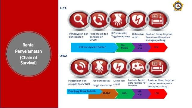 Rantai Penyelamatan (Chain of Survival) Pengawasan dan pencegahan Pengenalan dan pengaktifan SPGDT RJP berkualitas Tinggi ...