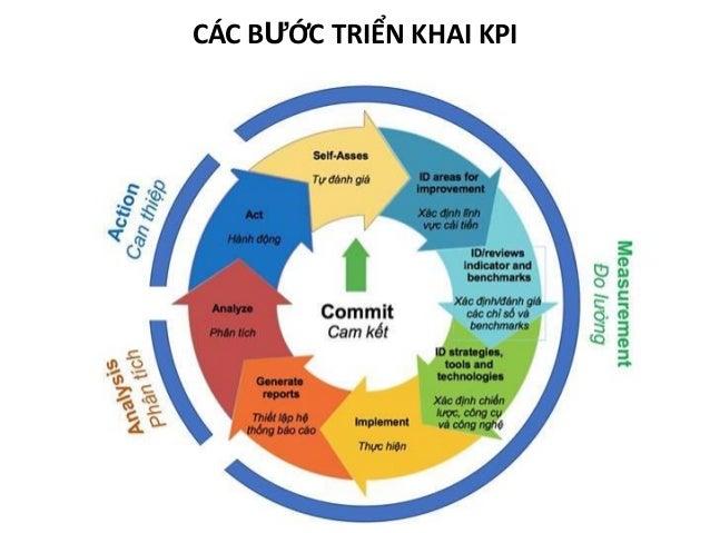 Một KPI tốt sẽ cần có các đặc điểm - S - Specific: Cụ thể, rõ ràng và dễ hiểu ✓ Chỉ số KPI có thể hiện ngắn gọn được vấn đ...