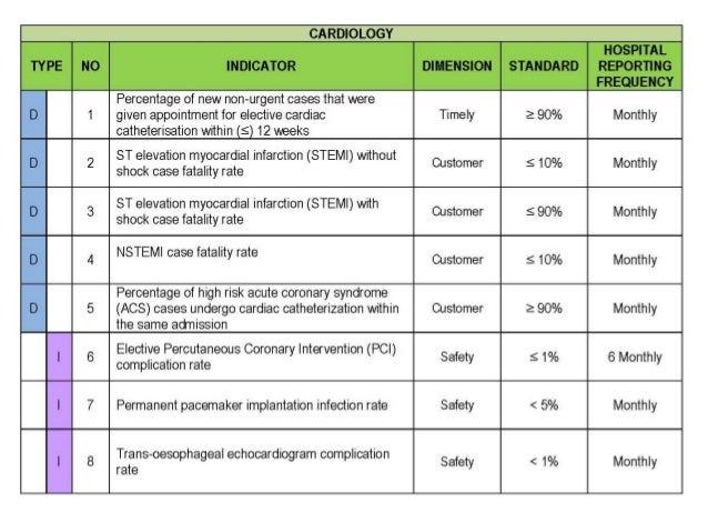 Trong KPI cần phải qui định: 1. Thông tin dữ liệu tối thiểu: Minimum Data Set 2. Nơi thu thập dữ liệu 3. Cá nhân/bộ phận c...