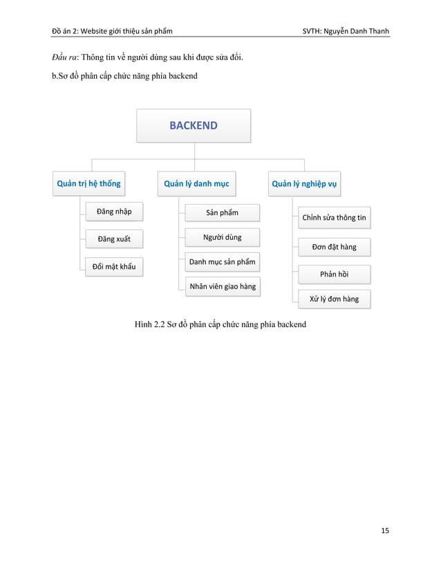 Đồ án 2: Website giới thiệu sản phẩm SVTH: Nguyễn Danh Thanh 15 Đầu ra: Thông tin về người dùng sau khi được sửa đổi. b.Sơ...