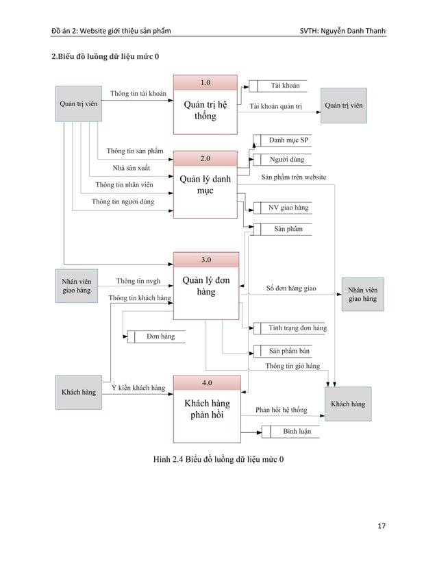 Đồ án 2: Website giới thiệu sản phẩm SVTH: Nguyễn Danh Thanh 17 2.Biểu đồ luồng dữ liệu mức 0 Quản trị hệ thống 1.0 Quản l...