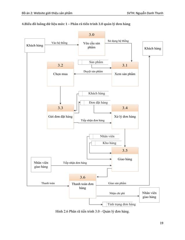 Đồ án 2: Website giới thiệu sản phẩm SVTH: Nguyễn Danh Thanh 19 4.Biểu đồ luồng dữ liệu mức 1 – Phân rã tiến trình 3.0 quả...