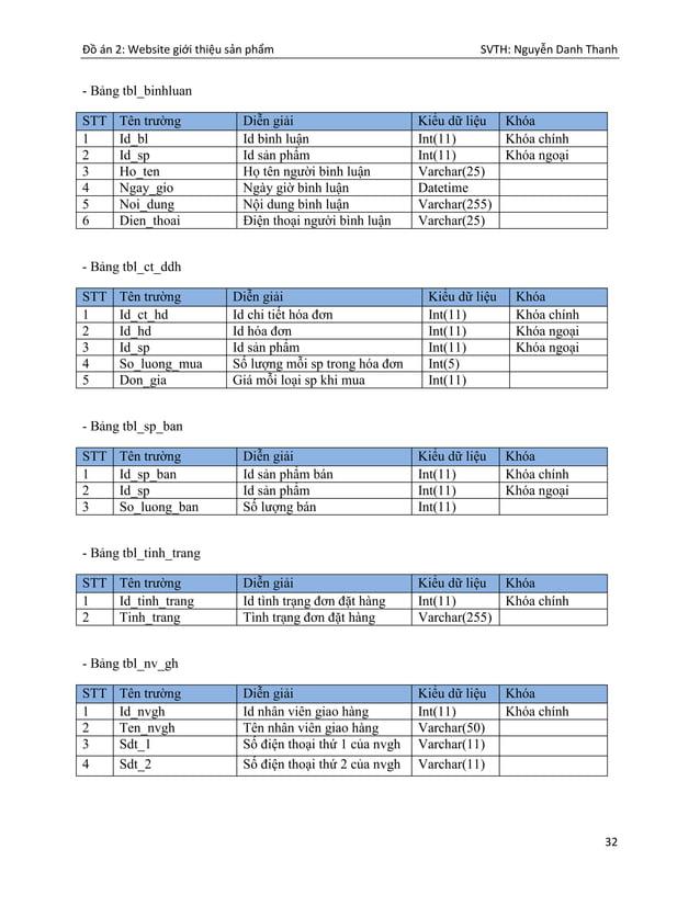 Đồ án 2: Website giới thiệu sản phẩm SVTH: Nguyễn Danh Thanh 32 - Bảng tbl_binhluan STT Tên trường Diễn giải Kiểu dữ liệu ...
