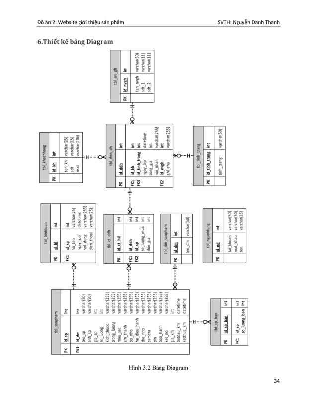 Đồ án 2: Website giới thiệu sản phẩm SVTH: Nguyễn Danh Thanh 34 6.Thiết kế bảng Diagram Hình 3.2 Bảng Diagram