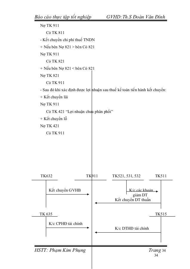 Báo cáo thực tập tốt nghiệp              GVHD:Th.S Đoàn Văn Đính  Nợ TK 911     Có TK 811  - Kết chuyển chi phí thuế TNDN ...