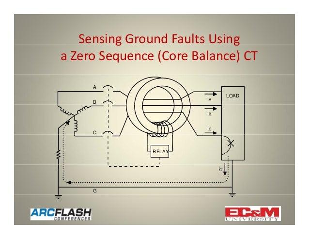 using high resistance grounding to mitigate arc flash hazards rh slideshare net Simple Wiring Diagrams harga wiring diagram