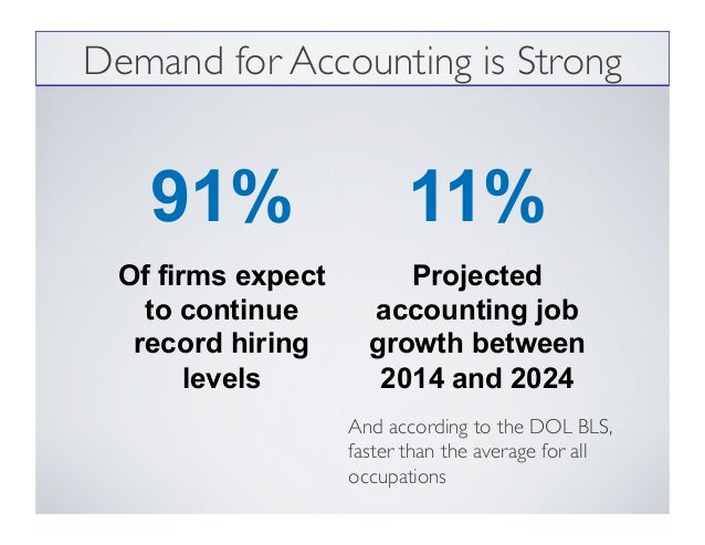 91% Of firms expect to continue record hiring levels 11% Projected accounting job growth between 2014 and 2024 Demand for ...