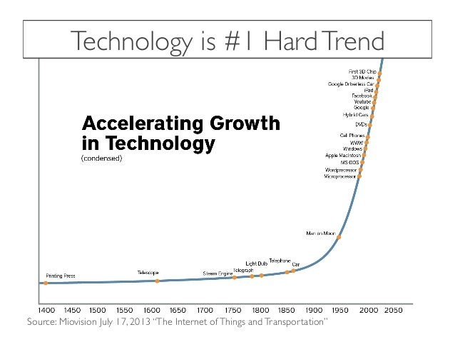 """Technology is #1 HardTrend Source: Miovision July 17, 2013 """"The Internet ofThings andTransportation"""""""
