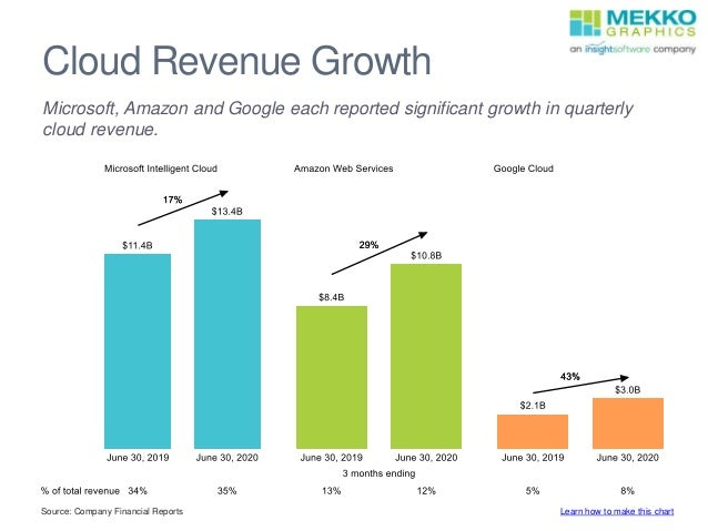 Cloud Revenue Growth Microsoft, Amazon and Google each reported significant growth in quarterly cloud revenue. Source: Com...